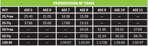 Swimming World May 2021 How They Train - Orinda Aquatics Charlotte Shamia - Progression of Times Chart