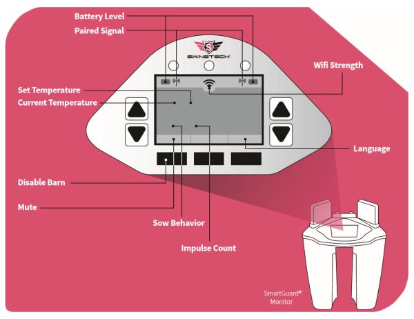 Diagram of SmartGuard button functions