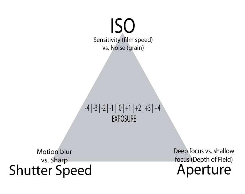 camera tutorials exposure triangle