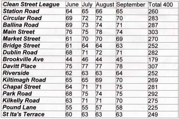 Swinford Clean Street League 2012 Overall Results