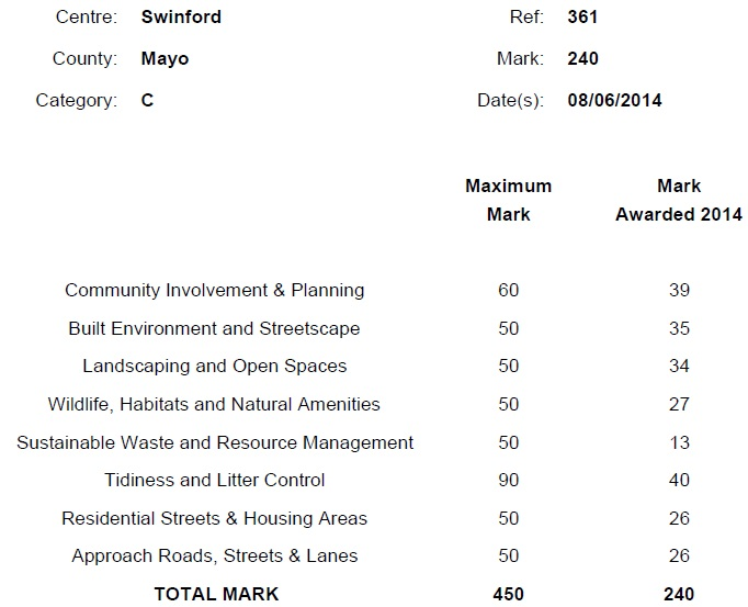 tidy towns award 2014 results for swinford
