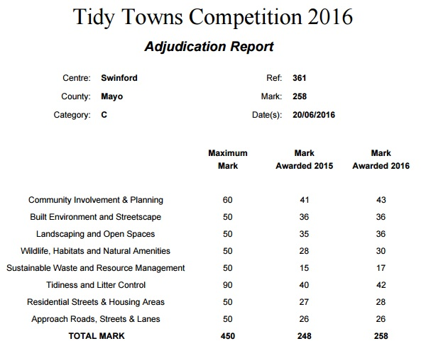 swinford adjudication report 2016