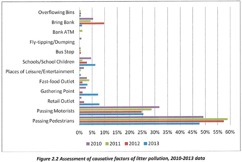 assessment factors of litter pollution 2010-2013