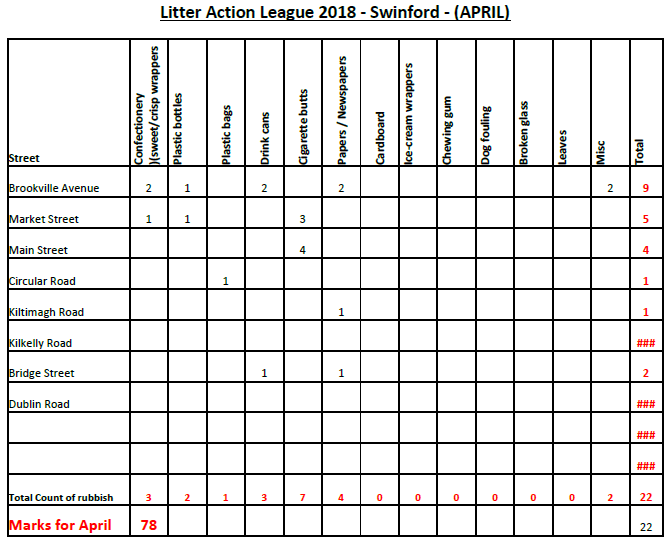 2018 Mayo Litter Action League April Results
