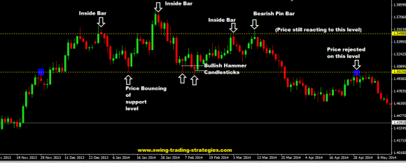 Price Action Trading And My Top Forex Price Action Strategy