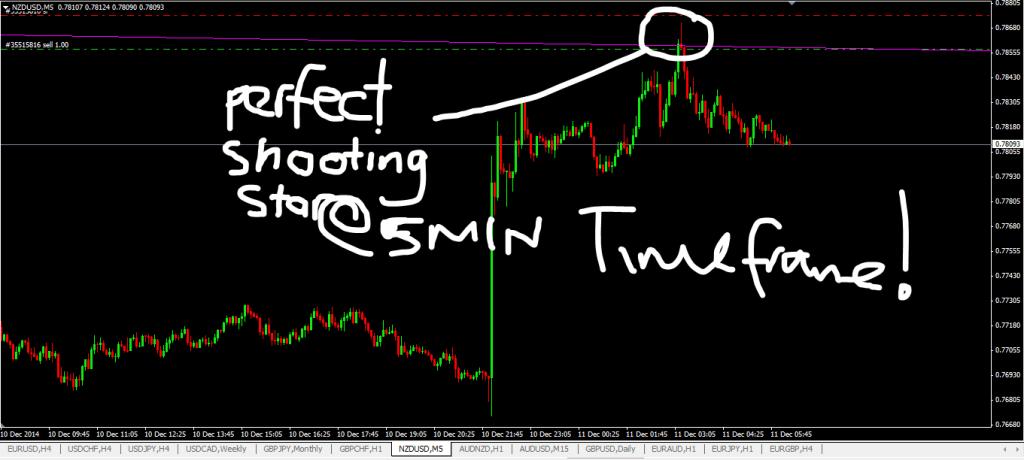 Forex Trading Signal 5min timeframe