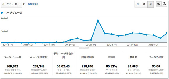 Swingin' Thinkin' Google Analytics(アクセス解析)
