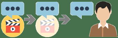 スリーパー効果の説明図