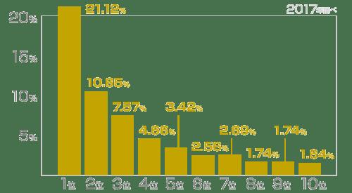 2017年に調査された検索順位別のクリック率
