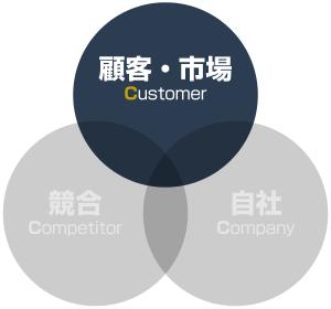 3C分析:顧客・市場の分析
