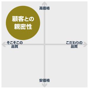 カスタマー・インティマシーのポジショニングイメージ図
