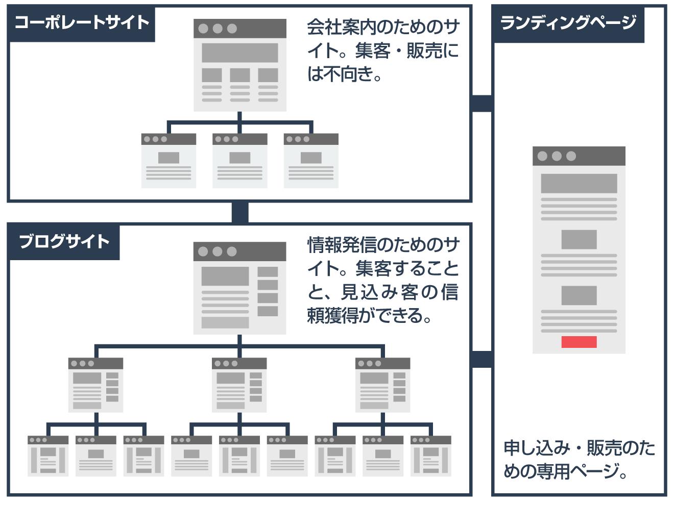 Webサイトの3タイプ