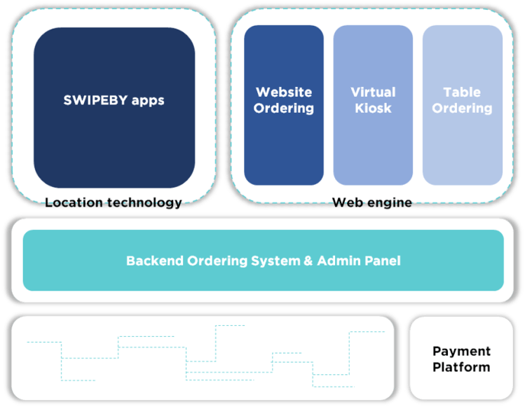 SWIPEBY uses the power of one platform to enable businesses to sell more, more efficiently.