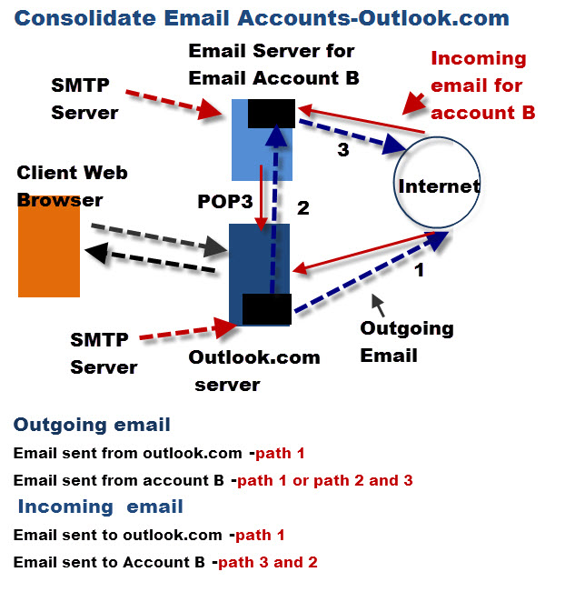 consolidate-email-accounts-outlook-com
