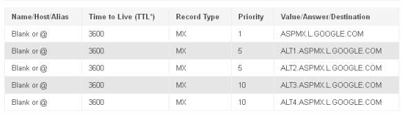 MX-records-Gmail