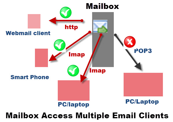 Mail-access-multiple-clients