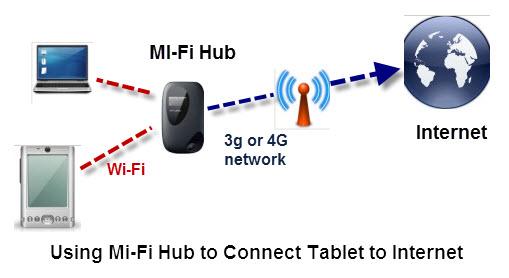 Mi-Fi-tablet-android