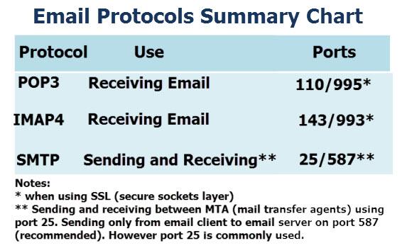 email-protocols