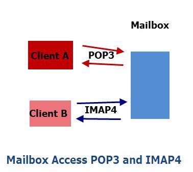 mailbox-access-pop3-imap4
