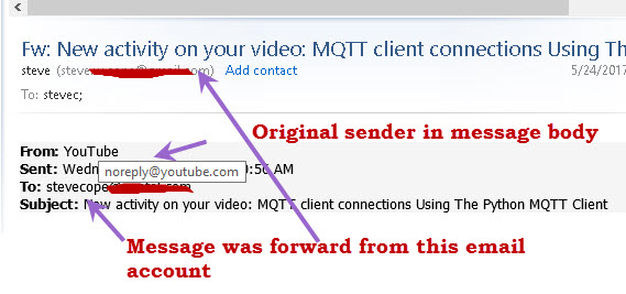 reply-forwarded email