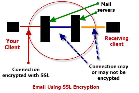 ssl-email-encyption-connection
