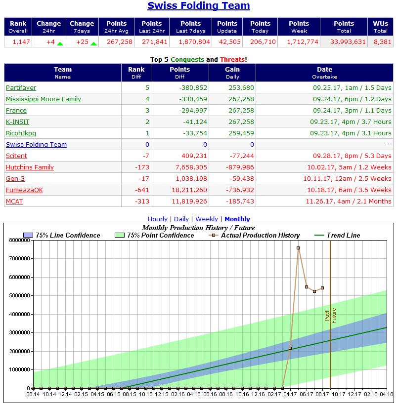 Produzione mensile