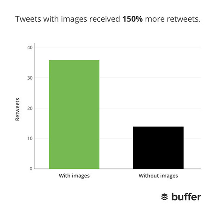 Images in Twitter