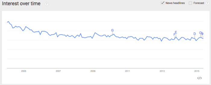 Content marketing analytics graph