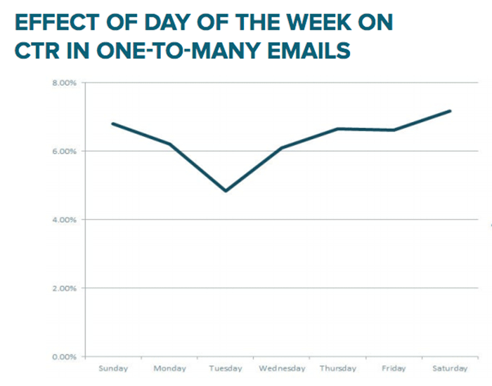Hubspot's Science email marketing effect ctr