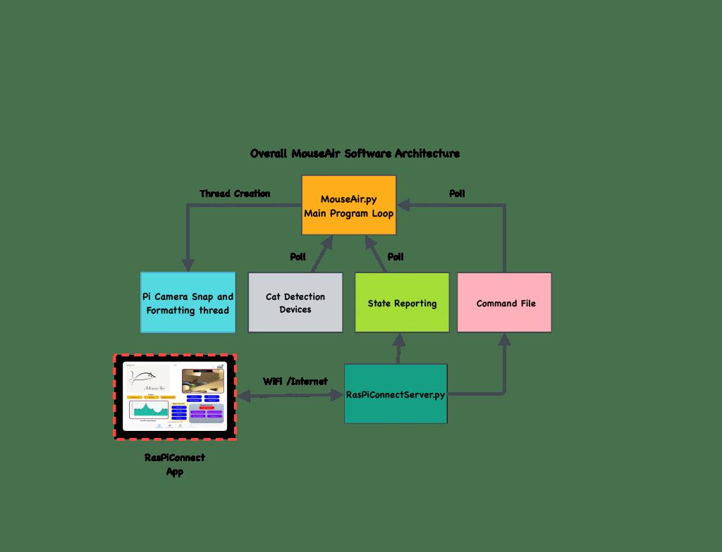 MouseAir Software Block Diagram