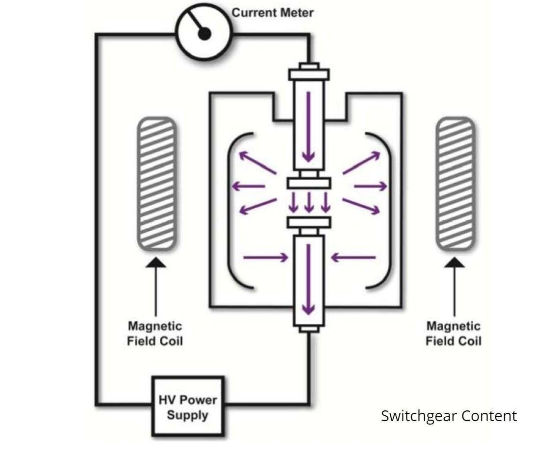 Vacuum Circuit Breakers Testing Methods