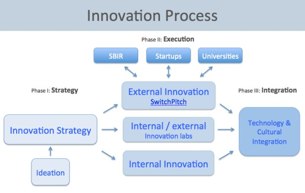 components of corporate innovation | switchpitch