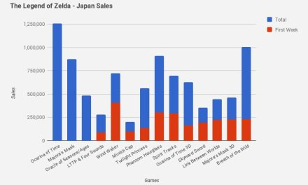 Zelda Breath of the Wild is Big in Japan: 1 Million Units Sold