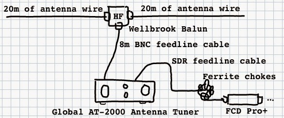 Connecting all the antenna bits together