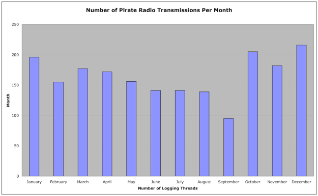 pirate_radio_transmissions_per_month_2014