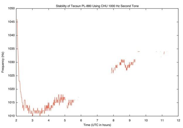 StabilityPlot-CHU1000hz