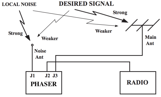 Fig.3 The principle of antenna phaser operation (adapted from an original illustration in Timewave ANC-4's manual)