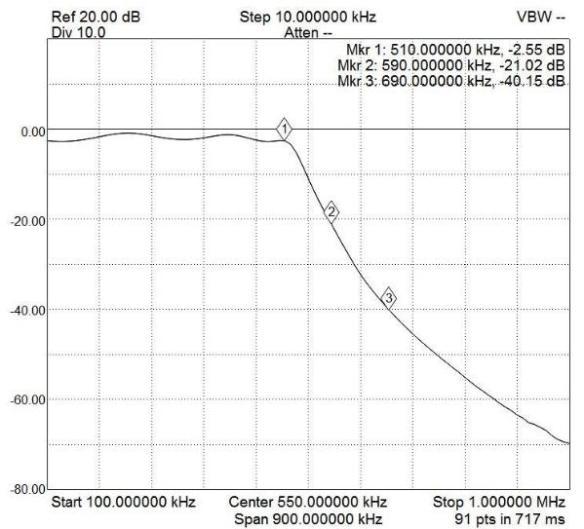 AM-2_Filter_Plot2-600x543