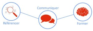Référencer-Communiquer-former