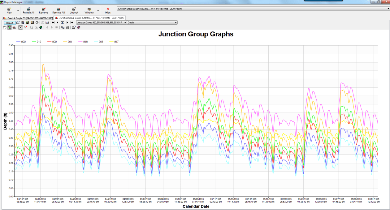 Figure 16. How the Exported DWF looks in InfoSWMM graphs of lateral flow at nodes