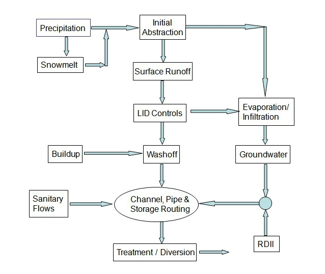 Figure 1-3 Processes modeled by SWMM