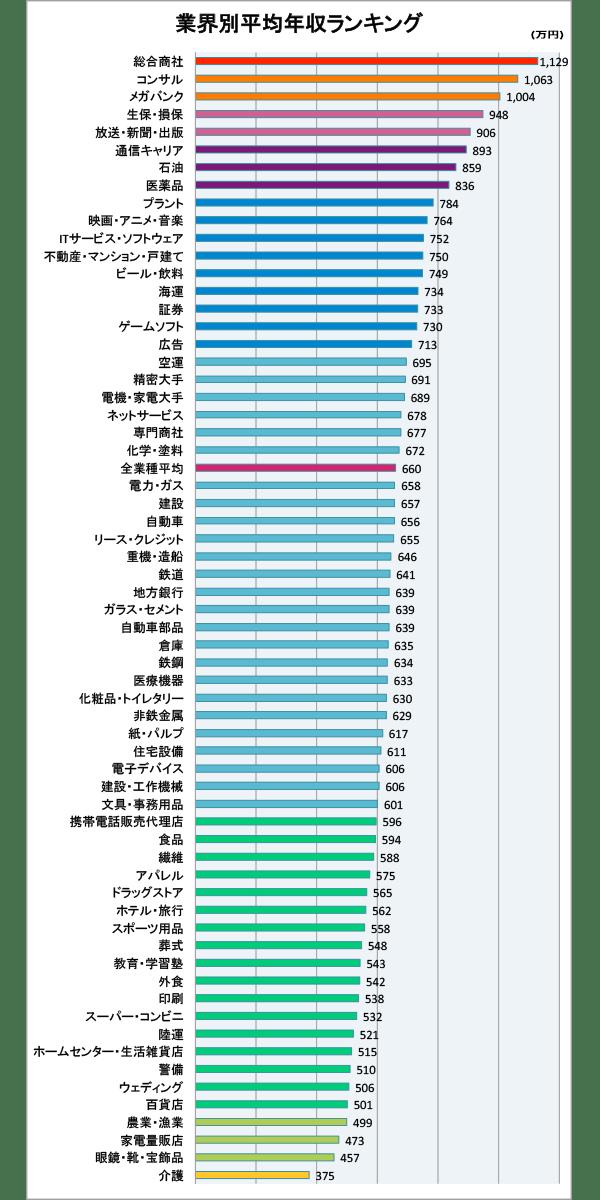 業界別平均年収ランキングのデータ画像。