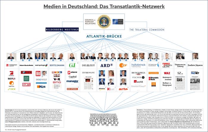 Medien in Deutschland – Swiss Policy Research