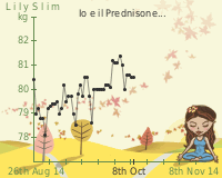 LilySlim Weight charts