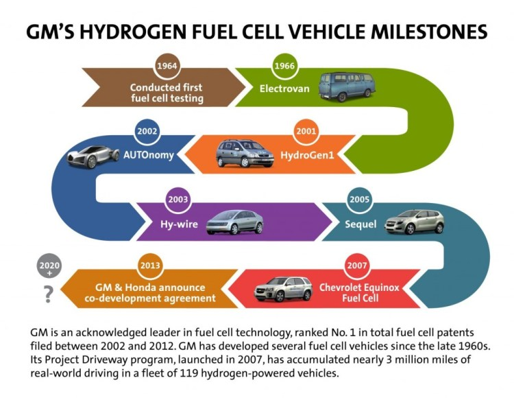 gms-hydrogen-fuel-cell-vehicle-milestones_100432107_l[1]