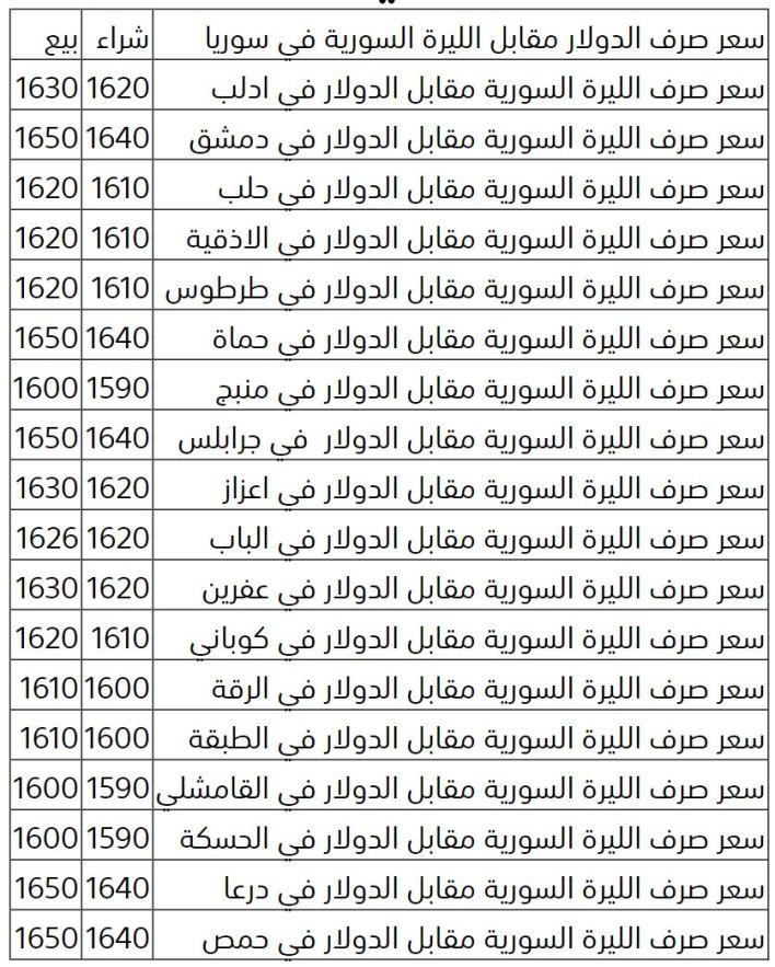 السورية - سعر صرف الدولار مقابل الليرة السورية اليوم الخميس 21-5-2020