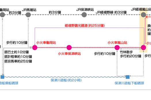 【京都賞櫻 行前準備】嵯峨野小火車訂票