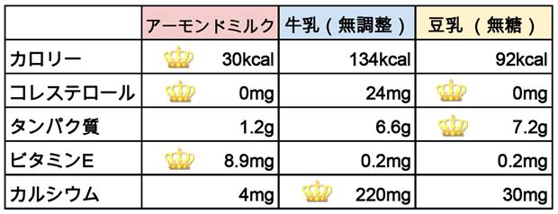 アーモンドミルクと牛乳と豆乳の比較表