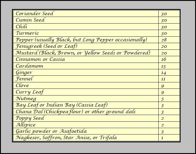 Ingredient Analysis of Madras Curry Powder Recipes