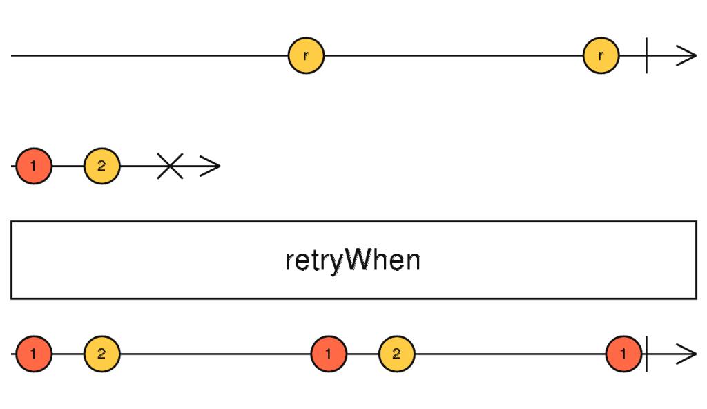 rxjs retrywhen marble diagram - RXJS ERROR HANDLING
